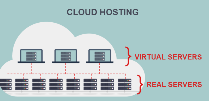 Cheap Cloud Hosting India - Australian SSD based Cloud Hosting Services with offering flexibility, competitive prices and exceptional reliability. Power your website with Cloud web Hosting ...