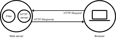 How does the Web Server work?