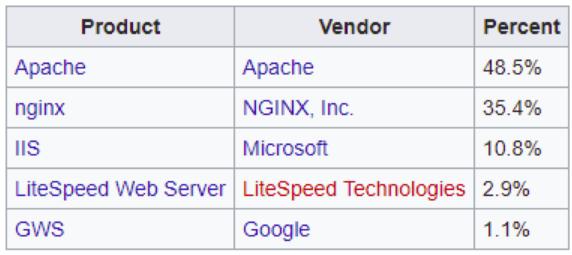 Oracle Servers IBM, Servers, Gunicorn, Zope, Kestrel, Jetty