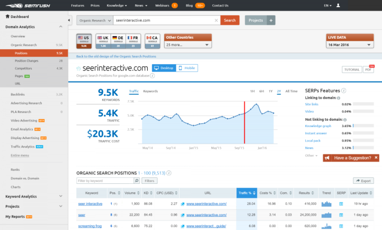 check the keyword rankings of the website with SEMRush