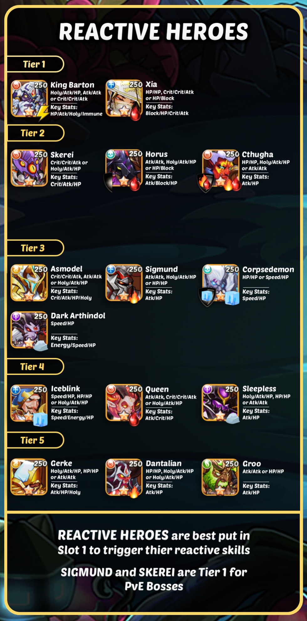 Idle Heroes Tier List: The Best Heroes of Idle Heroes [August 1st 2019]